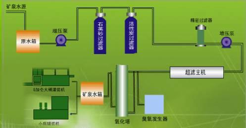 净水厂生产设备工艺流程