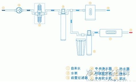 全屋净水解决方案介绍