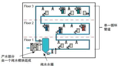 简单中央供水方案