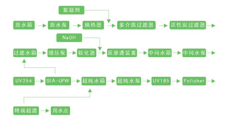 超纯水制备工艺流程图